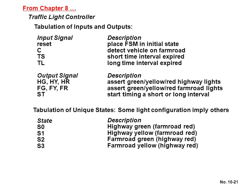 No. 10-21 From Chapter 8 … Traffic Light Controller Tabulation of Inputs and Outputs: Input Signal reset C TS TL Output Signal HG, HY, HR FG, FY, FR S