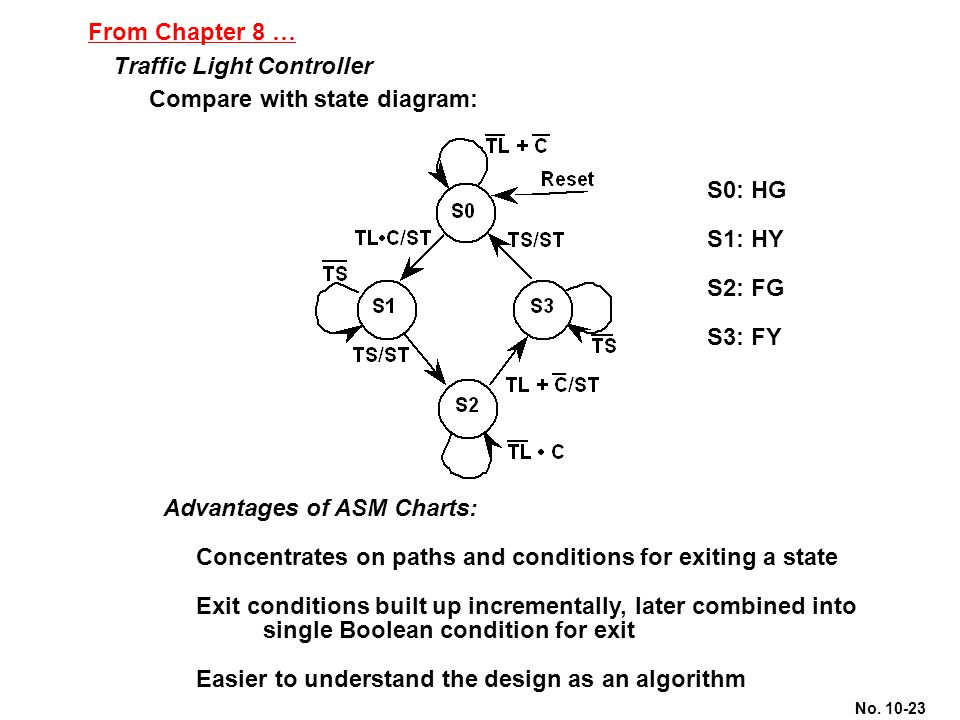 No. 10-23 From Chapter 8 … Traffic Light Controller Compare with state diagram: Advantages of ASM Charts: Concentrates on paths and conditions for exi