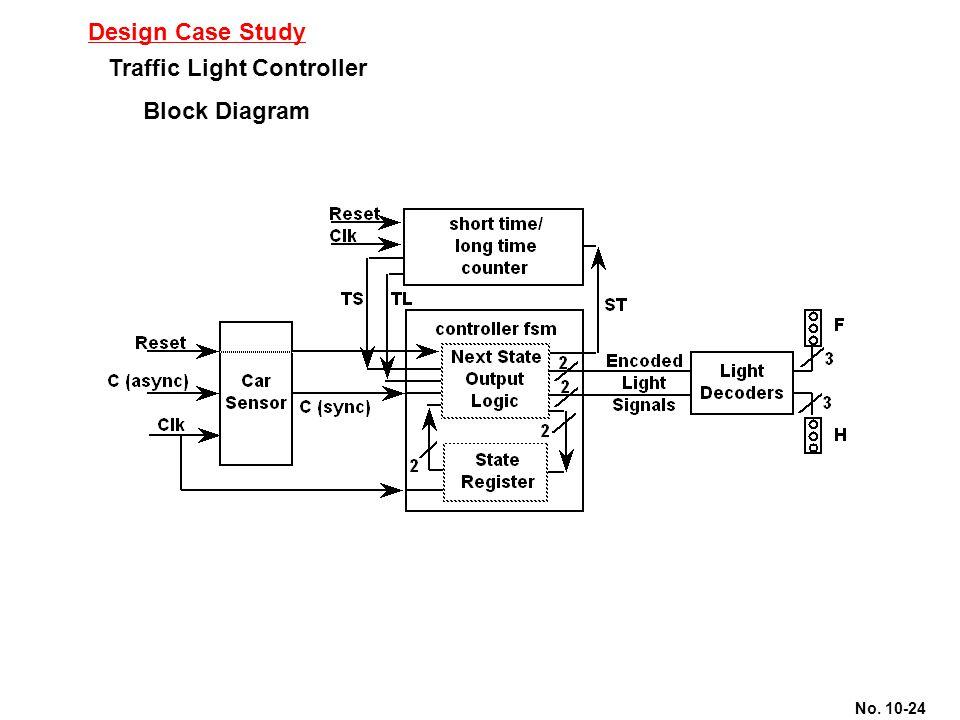 No. 10-24 Design Case Study Traffic Light Controller Block Diagram