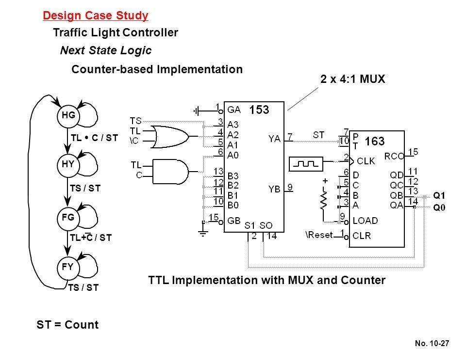No. 10-27 Design Case Study Traffic Light Controller Next State Logic Counter-based Implementation ST = Count TTL Implementation with MUX and Counter