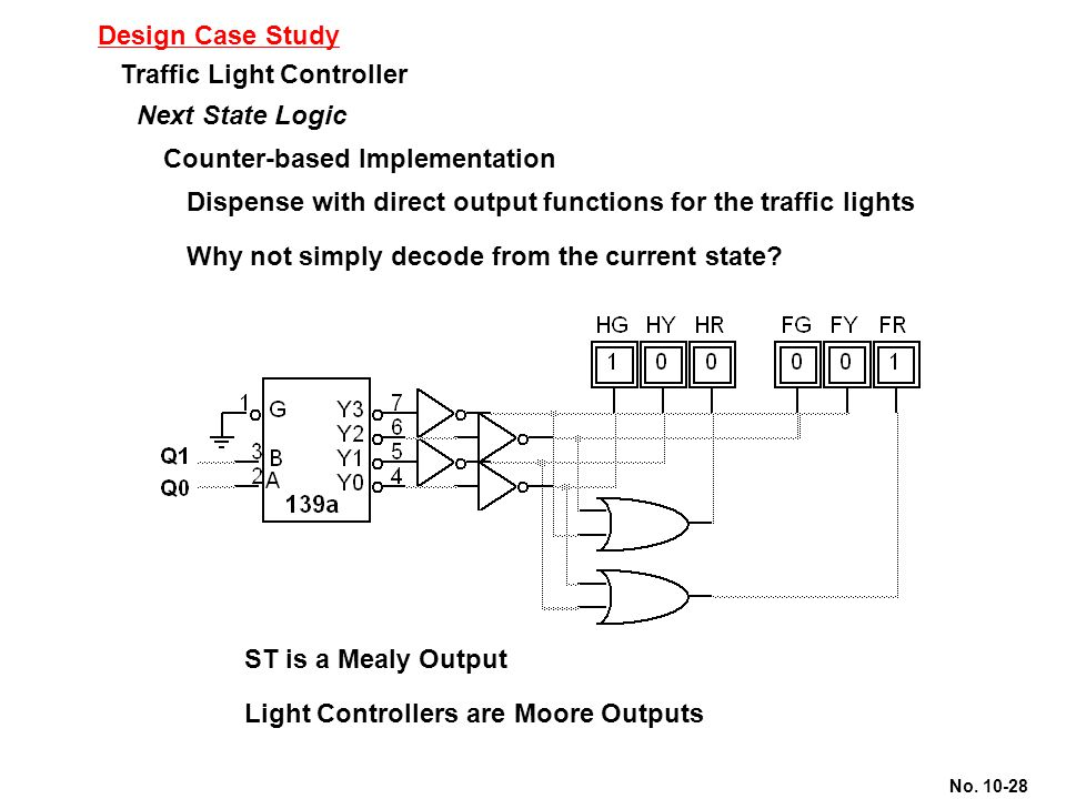 No. 10-28 Design Case Study Traffic Light Controller Next State Logic Counter-based Implementation Dispense with direct output functions for the traff