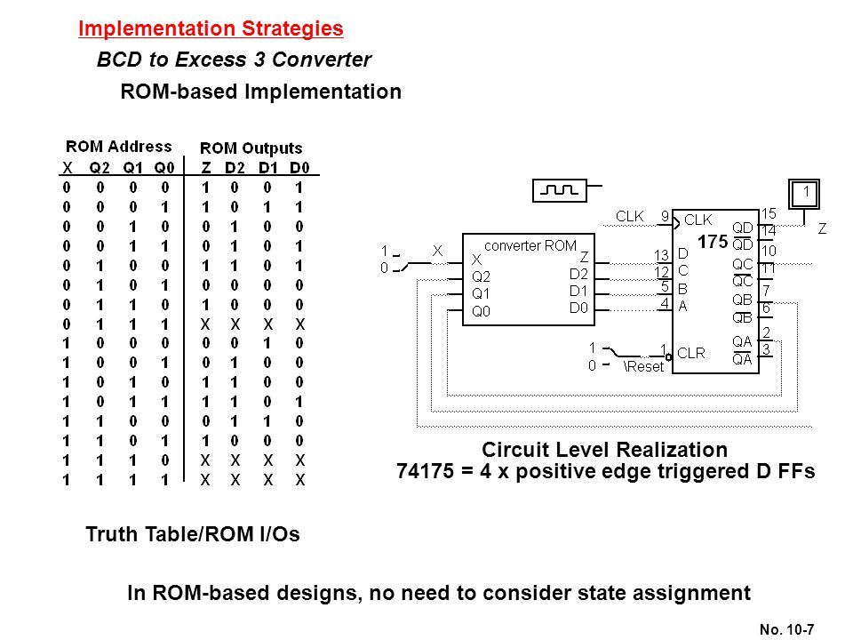No. 10-7 Implementation Strategies BCD to Excess 3 Converter ROM-based Implementation Truth Table/ROM I/Os Circuit Level Realization 74175 = 4 x posit