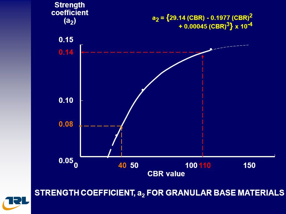 STRENGTH COEFFICIENT, a 2 FOR GRANULAR BASE MATERIALS Strength coefficient (a 2 ) CBR value 40 0.08 0.05 0 0.15 0.10 0.14 50100110150 a 2 = { 29.14 (C