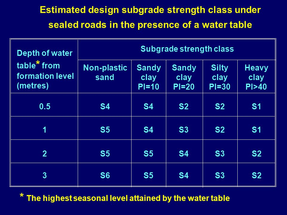 Estimated design subgrade strength class under sealed roads in the presence of a water table Depth of water table * from formation level (metres) 0.5
