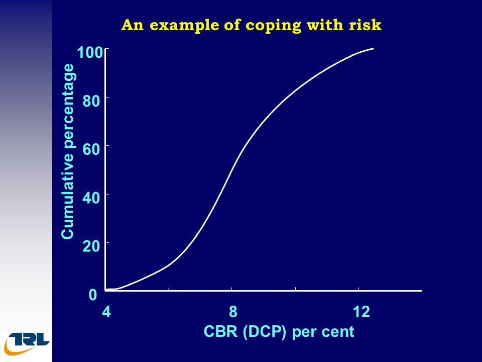 0 20 40 60 80 100 4812 CBR (DCP) per cent Cumulative percentage An example of coping with risk