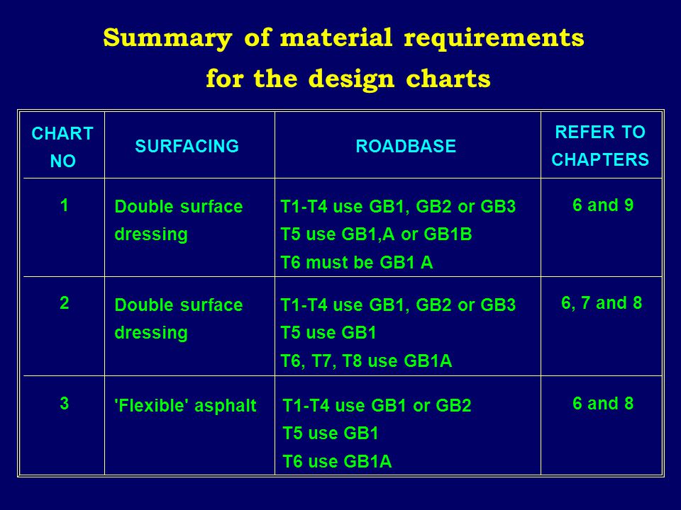 Summary of material requirements for the design charts CHART NO SURFACINGROADBASE REFER TO CHAPTERS Double surface dressing 'Flexible' asphalt T1-T4 u