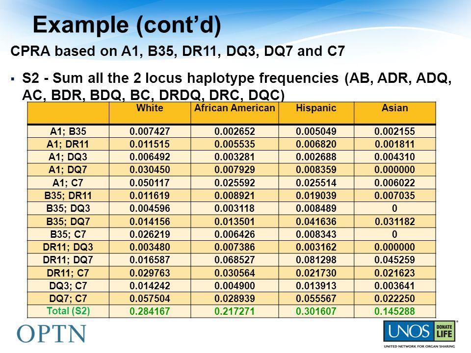 Example (cont'd) CPRA based on A1, B35, DR11, DQ3, DQ7 and C7  S2 - Sum all the 2 locus haplotype frequencies (AB, ADR, ADQ, AC, BDR, BDQ, BC, DRDQ, DRC, DQC) WhiteAfrican AmericanHispanicAsian A1; B350.0074270.0026520.0050490.002155 A1; DR110.0115150.0055350.0068200.001811 A1; DQ30.0064920.0032810.0026880.004310 A1; DQ70.0304500.0079290.0083590.000000 A1; C70.0501170.0255920.0255140.006022 B35; DR110.0116190.0089210.0190390.007035 B35; DQ30.0045960.0031180.0084890 B35; DQ70.0141560.0135010.0416360.031182 B35; C70.0262190.0064260.0083430 DR11; DQ30.0034800.0073860.0031620.000000 DR11; DQ70.0165870.0685270.0812980.045259 DR11; C70.0297630.0305640.0217300.021623 DQ3; C70.0142420.0049000.0139130.003641 DQ7; C70.0575040.0289390.0555670.022250 Total (S2)0.2841670.2172710.3016070.145288