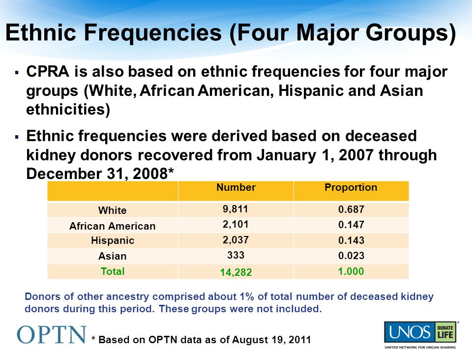 Ethnic Frequencies (Four Major Groups)  CPRA is also based on ethnic frequencies for four major groups (White, African American, Hispanic and Asian ethnicities)  Ethnic frequencies were derived based on deceased kidney donors recovered from January 1, 2007 through December 31, 2008* NumberProportion White 9,811 0.687 African American 2,101 0.147 Hispanic 2,037 0.143 Asian 333 0.023 Total14,2821.000 * Based on OPTN data as of August 19, 2011 Donors of other ancestry comprised about 1% of total number of deceased kidney donors during this period.