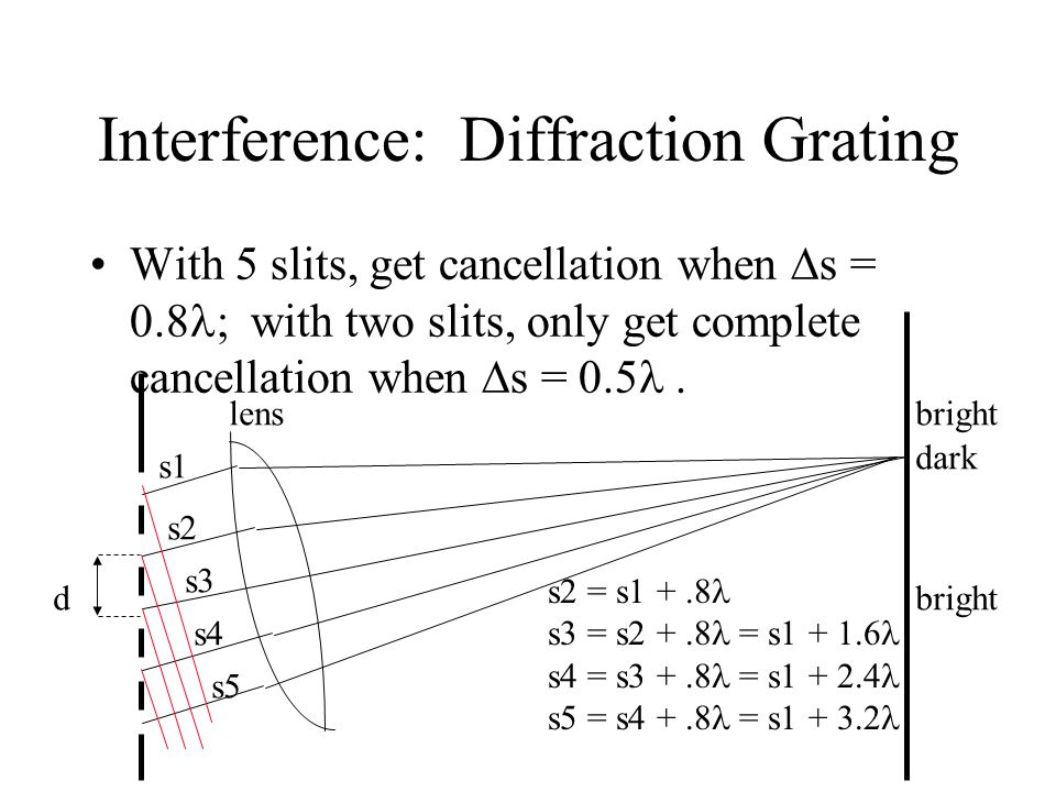 Interference: Diffraction Grating With 5 slits, get cancellation when  s = 0.8 ; with two slits, only get complete cancellation when  s = 0.5. d len