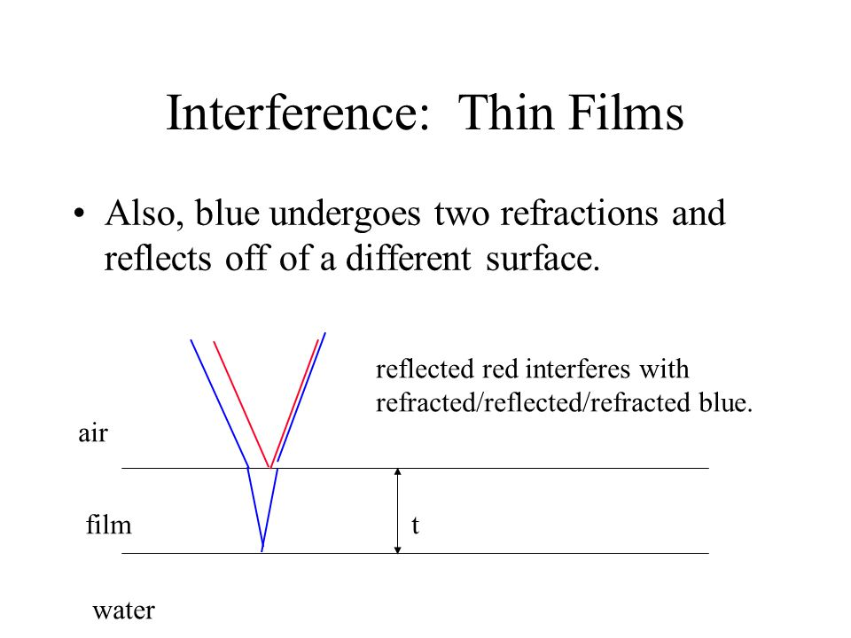 Interference: Thin Films Also, blue undergoes two refractions and reflects off of a different surface. air film water reflected red interferes with re
