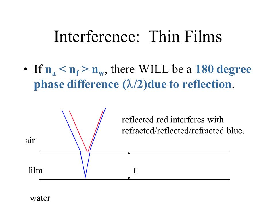 Interference: Thin Films If n a n w, there WILL be a 180 degree phase difference ( /2)due to reflection. air film water reflected red interferes with