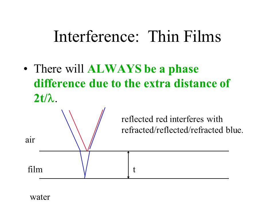Interference: Thin Films There will ALWAYS be a phase difference due to the extra distance of 2t/. air film water reflected red interferes with refrac