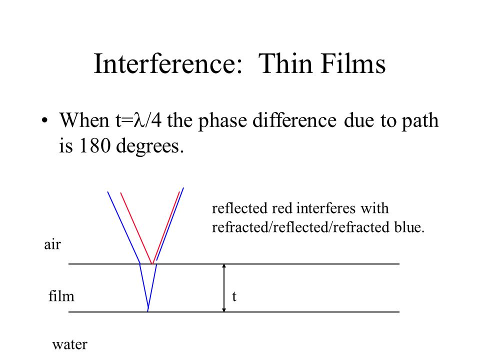 Interference: Thin Films When t= /4 the phase difference due to path is 180 degrees. air film water reflected red interferes with refracted/reflected/