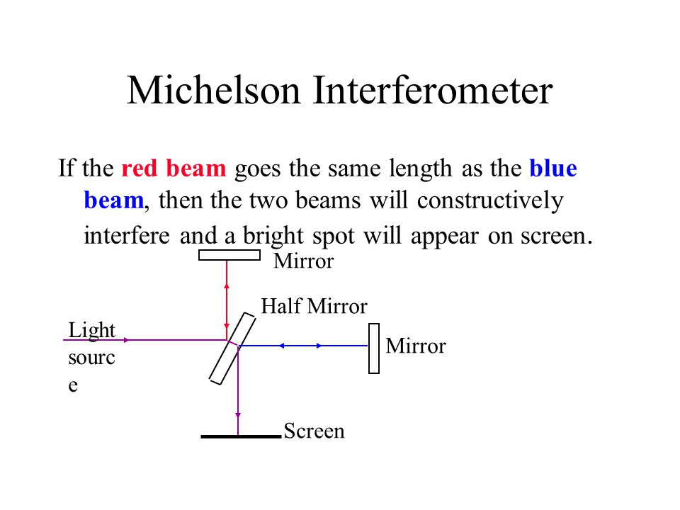 Michelson Interferometer If the red beam goes the same length as the blue beam, then the two beams will constructively interfere and a bright spot wil