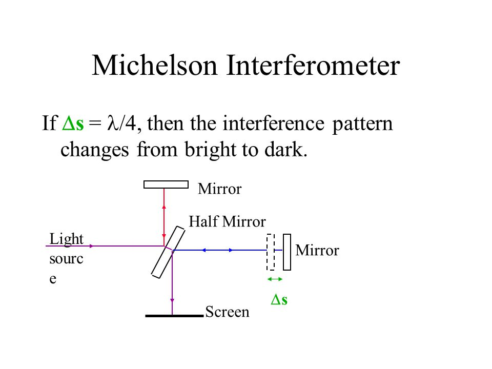 Michelson Interferometer If  s = /4, then the interference pattern changes from bright to dark. Mirror Half Mirror Screen Light sourc e ss