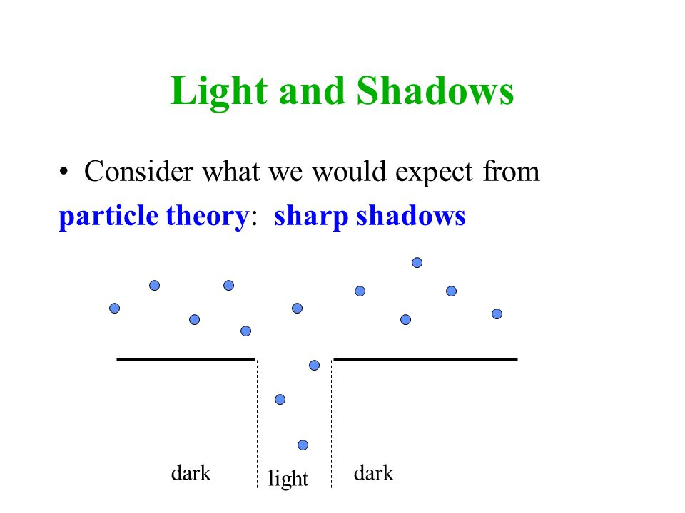 Light and Shadows Consider what we would expect from particle theory: sharp shadows light dark