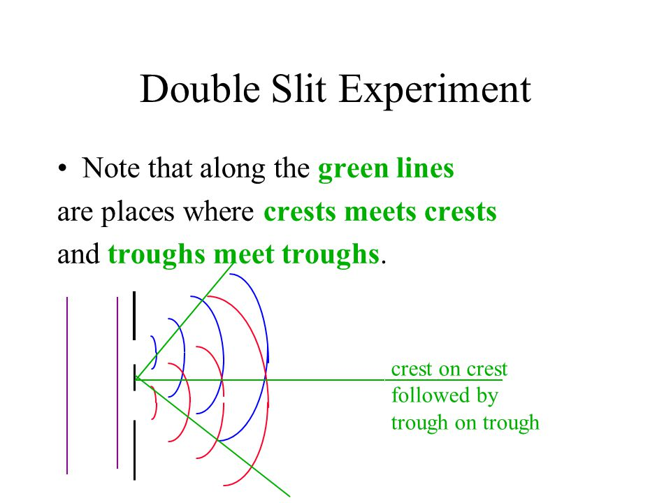 Double Slit Experiment Note that along the green lines are places where crests meets crests and troughs meet troughs. crest on crest followed by troug