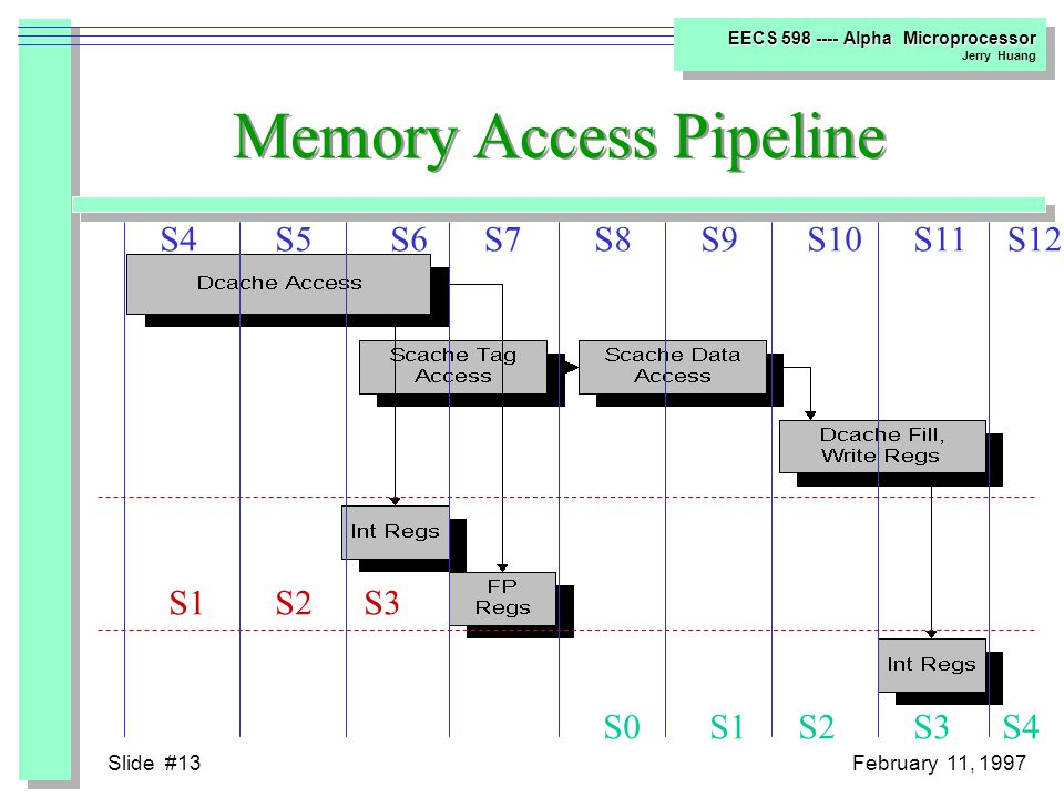 Slide #12February 11, 1997 EECS 598 ---- Alpha Microprocessor Jerry Huang S4 Execution Pipeline Organization S3 S5S6S7S8