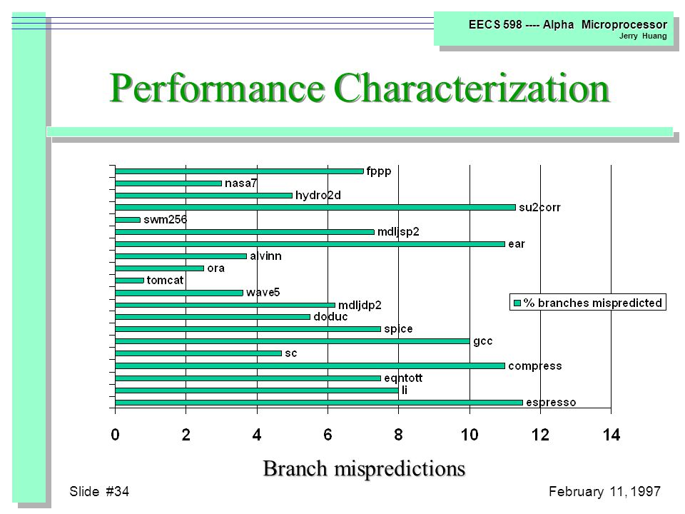 Slide #33February 11, 1997 EECS 598 ---- Alpha Microprocessor Jerry Huang Performance Characterization Distribution of issue cycles for the Alpha 21164