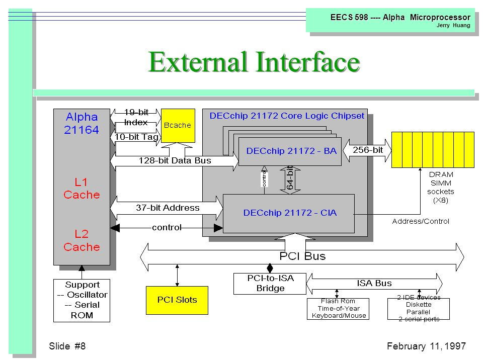 Slide #28February 11, 1997 EECS 598 ---- Alpha Microprocessor Jerry Huang Miss Address File  Hold Load Misses in 6 Entries –physical address –destination register –instruction types integer/floating-point 4-byte/8-byte/IEEE-S-Type/VAX-G-Type, etc.