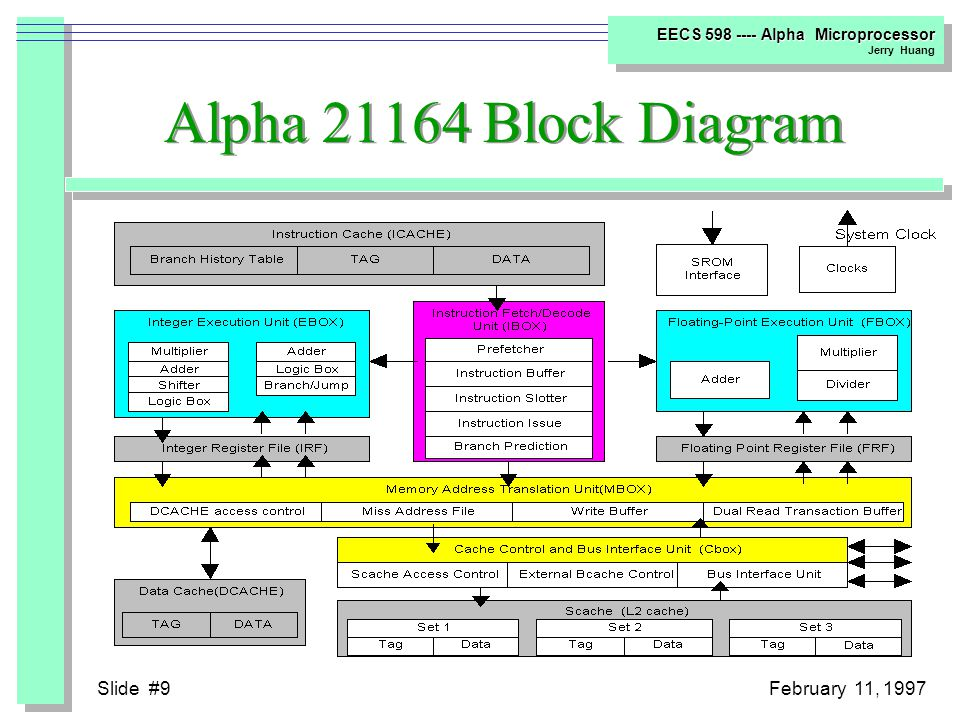 Slide #29February 11, 1997 EECS 598 ---- Alpha Microprocessor Jerry Huang Miss Address File Details  One on One Mapping ??.