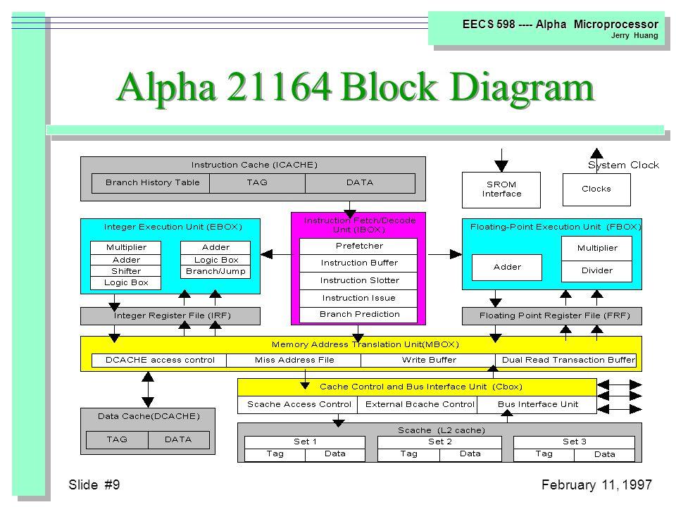 Slide #8February 11, 1997 EECS 598 ---- Alpha Microprocessor Jerry Huang External Interface