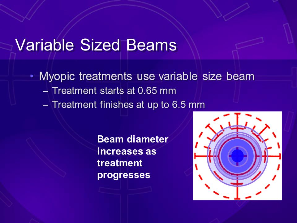 Variable Sized Beams (VSS™) –Variable offset scanning beam sizes and shapes Active 3D eye tracker –Tracks entire natural pupil –No dilation required –