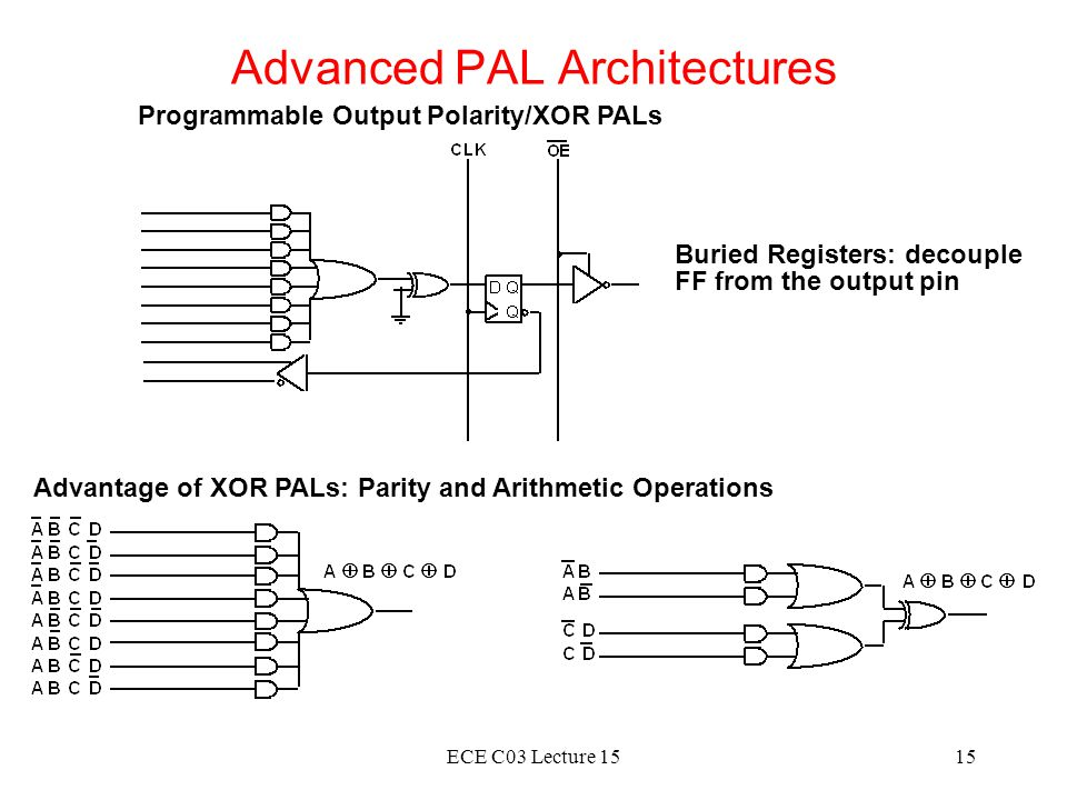 ECE C03 Lecture 1515 Advanced PAL Architectures Programmable Output Polarity/XOR PALs Buried Registers: decouple FF from the output pin Advantage of X