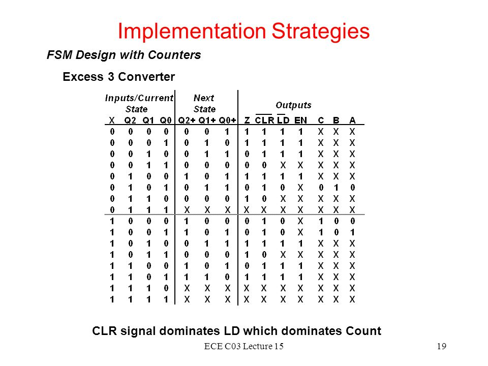 ECE C03 Lecture 1519 Implementation Strategies FSM Design with Counters Excess 3 Converter CLR signal dominates LD which dominates Count