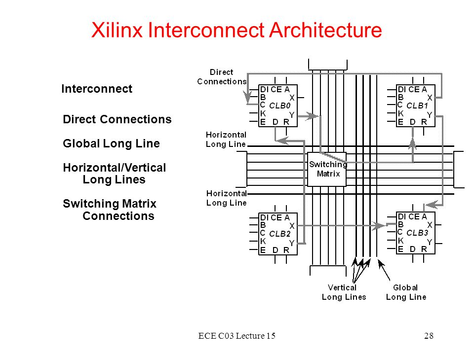 ECE C03 Lecture 1528 Xilinx Interconnect Architecture Interconnect Direct Connections Global Long Line Horizontal/Vertical Long Lines Switching Matrix