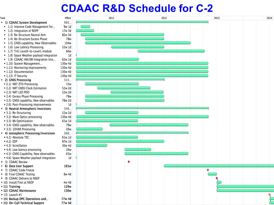 CDAAC R&D Schedule for C-2