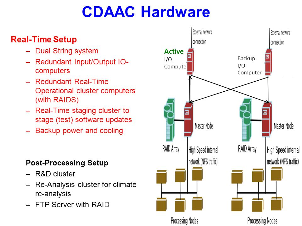 Active I/O Computer CDAAC Hardware Real-Time Setup –Dual String system –Redundant Input/Output IO- computers –Redundant Real-Time Operational cluster computers (with RAIDS) –Real-Time staging cluster to stage (test) software updates –Backup power and cooling Post-Processing Setup –R&D cluster –Re-Analysis cluster for climate re-analysis –FTP Server with RAID Backup I/O Computer