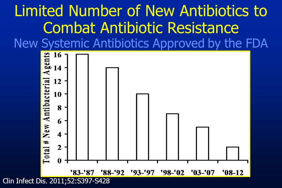 Limited Number of New Antibiotics to Combat Antibiotic Resistance New Systemic Antibiotics Approved by the FDA Clin Infect Dis. 2011;52:S397-S428