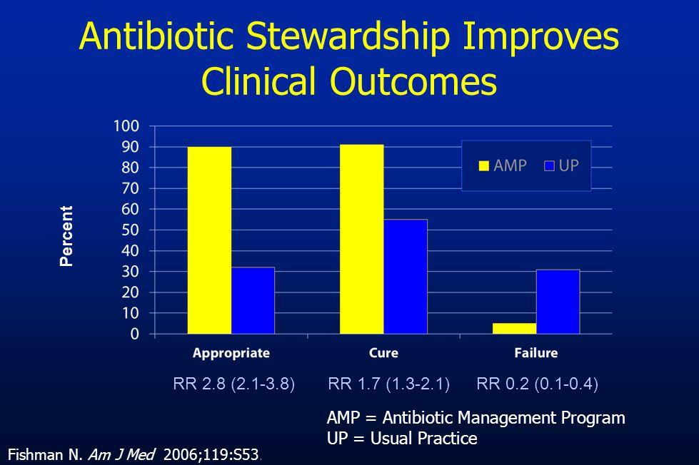 Antibiotic Stewardship Improves Clinical Outcomes RR 2.8 (2.1-3.8)RR 1.7 (1.3-2.1)RR 0.2 (0.1-0.4) Percent AMP = Antibiotic Management Program UP = Us