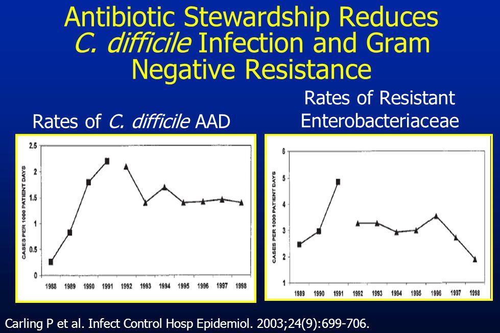 Rates of C. difficile AAD Rates of Resistant Enterobacteriaceae Carling P et al. Infect Control Hosp Epidemiol. 2003;24(9):699-706. Antibiotic Steward