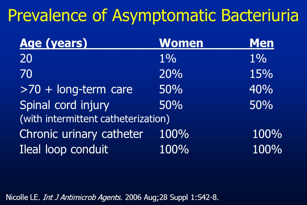 Prevalence of Asymptomatic Bacteriuria Age (years) WomenMen 20 1% 1% 70 20% 15% >70 + long-term care50%40% Spinal cord injury 50%50% (with intermitten