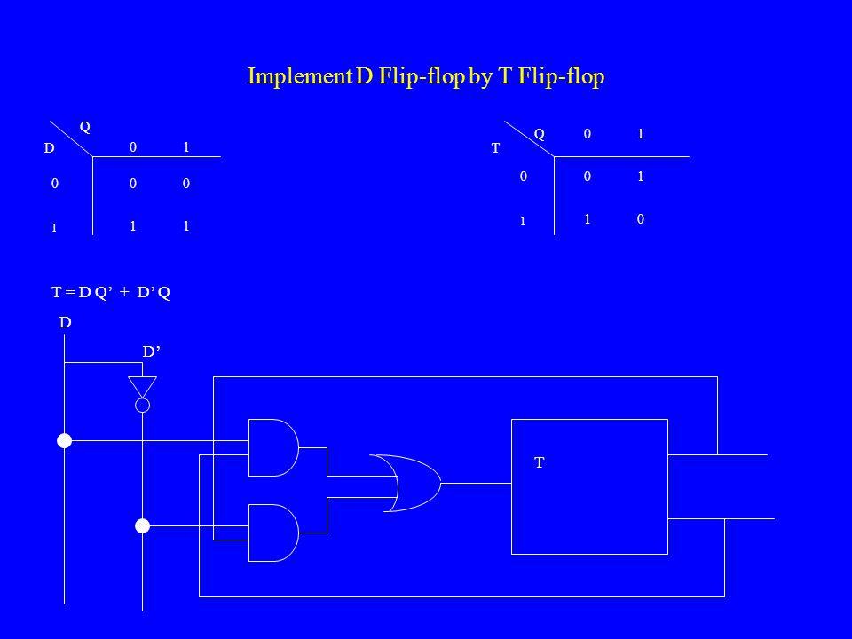 Implement JK Flip-flop by D Flip-flop 0 1 0 1 0 1 J K Q 0 0 1 1 1 0 D = J Q' + K' Q D 0 1 J K Q 0 0 1 1 1 0 0 1 0 1 0 1 DQ+Q+ 0101 0101 J K Q Q'