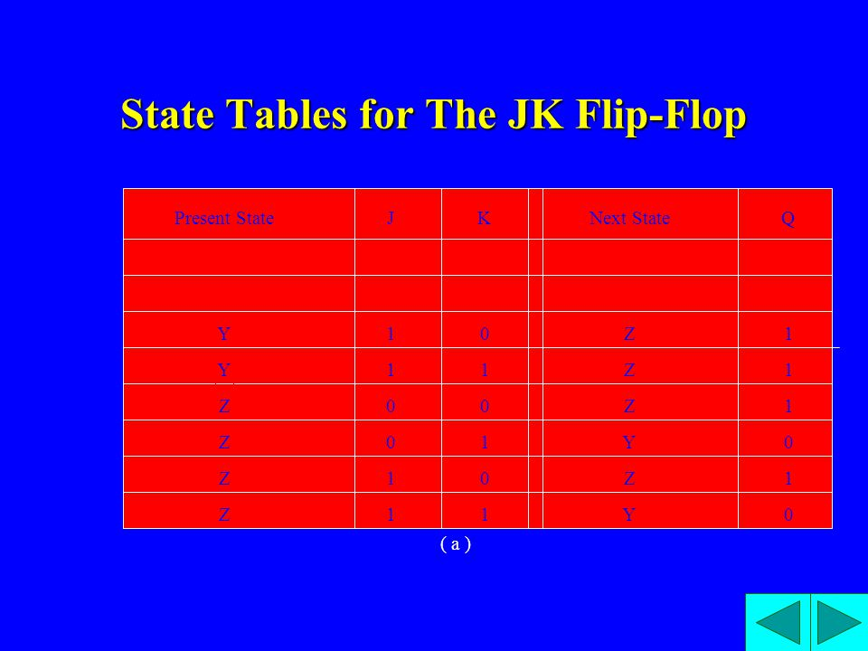 State Tables for The JK Flip-Flop ( a ) Present State Y Z Z Z Z Y Y Y JK 0 0 1 1 0 0 1 1 0 1 0 1 0 1 0 1 Next StateQ Y Y Z Z Z Y Z Y 0 0 1 1 1 0 1 0