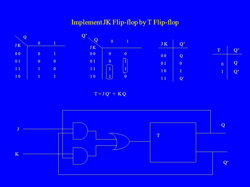Implement JK Flip-flop by T Flip-flop 0 1 0 1 0 1 J K Q 0 0 1 1 1 0 T = J Q' + K Q T 0 1 J K 0 0 1 1 1 0 0 0 1 1 1 0 TQ+Q+ 0101 Q Q' J K Q Q Q+Q+ J KQ+Q+ 0 0 1 1 0 1 Q 0 1 Q'
