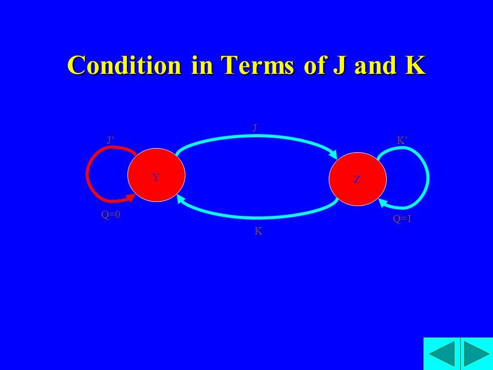 Condition in Terms of J and K Z J K J'K' Q=0 Q=1 Y