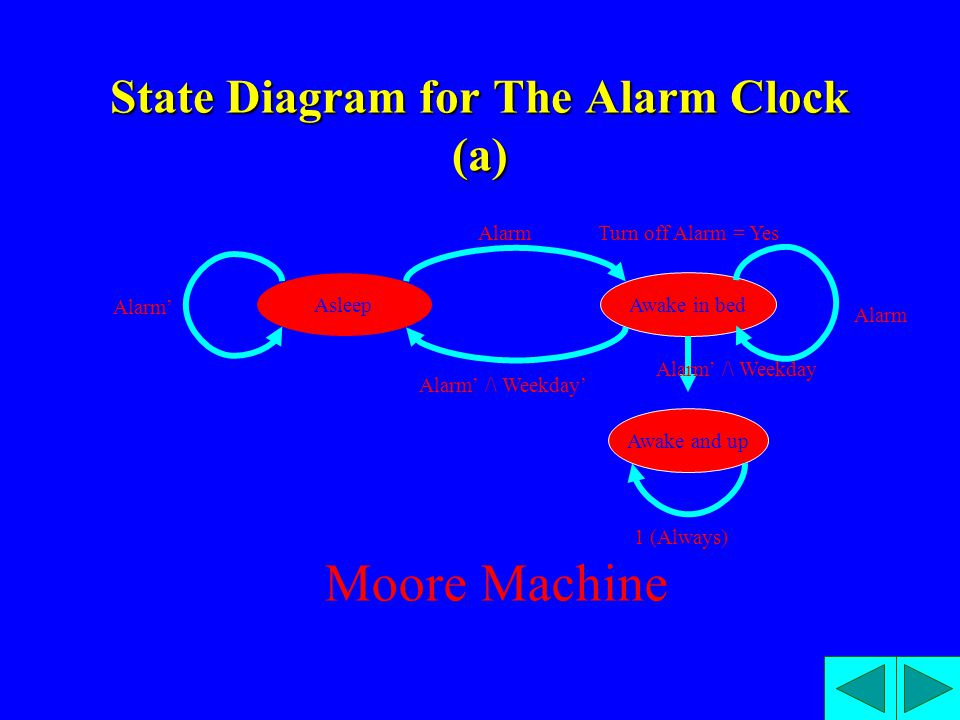 State Diagram for The Alarm Clock (a) Awake in bedAsleep Alarm' Alarm Awake and up 1 (Always) Alarm Alarm' /\ Weekday' Alarm' /\ Weekday Turn off Alar