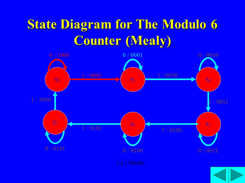 State Diagram for The Modulo 6 Counter (Mealy) S0S0 S5S5 S1S1 S4S4 S2S2 S3S3 0 / 10000 / 00010 / 0010 1 / 00011 / 0010 1 / 0011 0 / 0011 1 / 0100 0 /