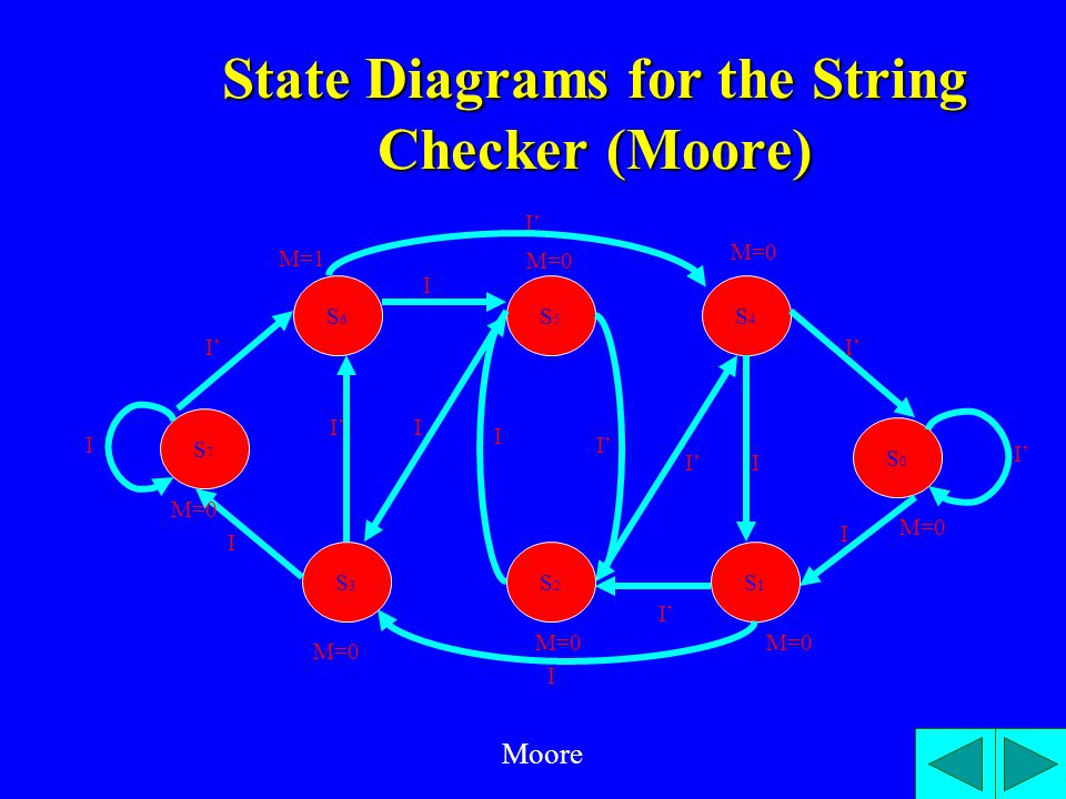 State Diagrams for the String Checker (Moore) S7S7 S0S0 S6S6 S5S5 S4S4 S3S3 S2S2 S1S1 M=1 I' M=0 I' M=0 I I I I I' I I I I M=0 Moore