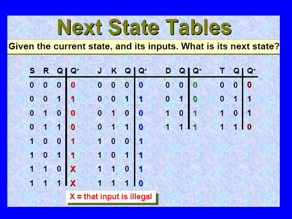 State Diagram for The Modulo 6 Counter (Mealy) S0S0 S5S5 S1S1 S4S4 S2S2 S3S3 0 / 10000 / 00010 / 0010 1 / 00011 / 0010 1 / 0011 0 / 0011 1 / 0100 0 / 0100 1 / 0101 0 / 0101 1 / 1000 ( a ) Mealy