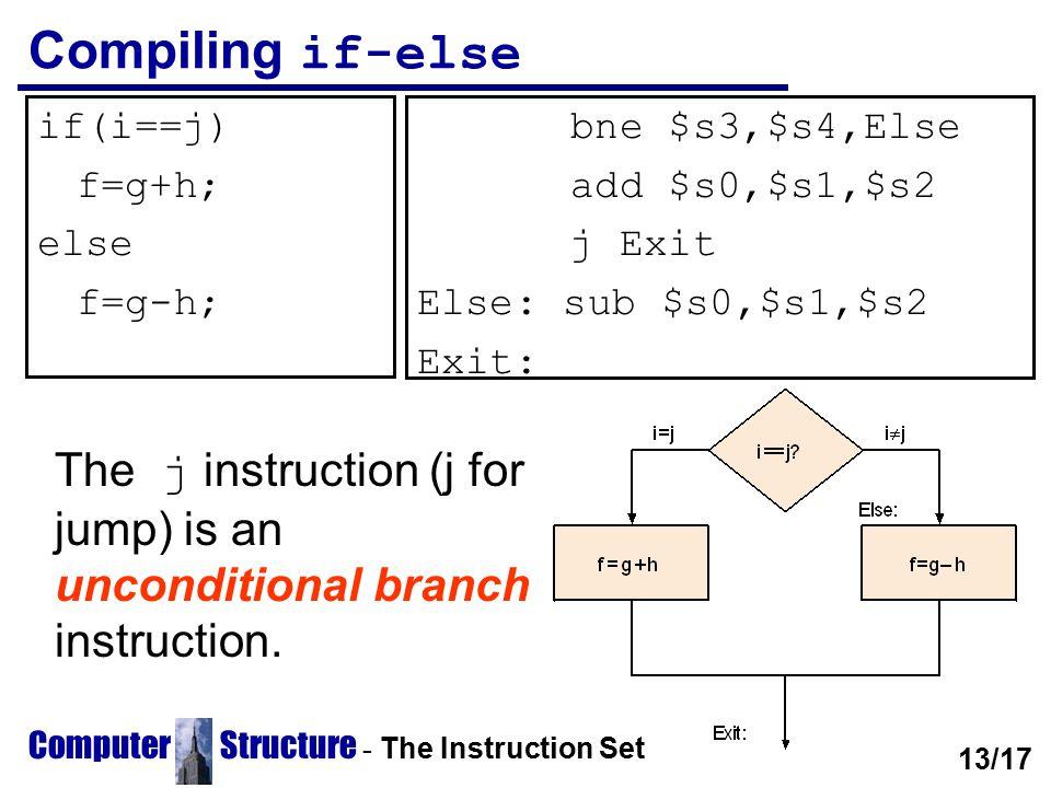 Computer Structure - The Instruction Set Compiling if-else if(i==j) f=g+h; else f=g-h; bne $s3,$s4,Else add $s0,$s1,$s2 j Exit Else: sub $s0,$s1,$s2 E