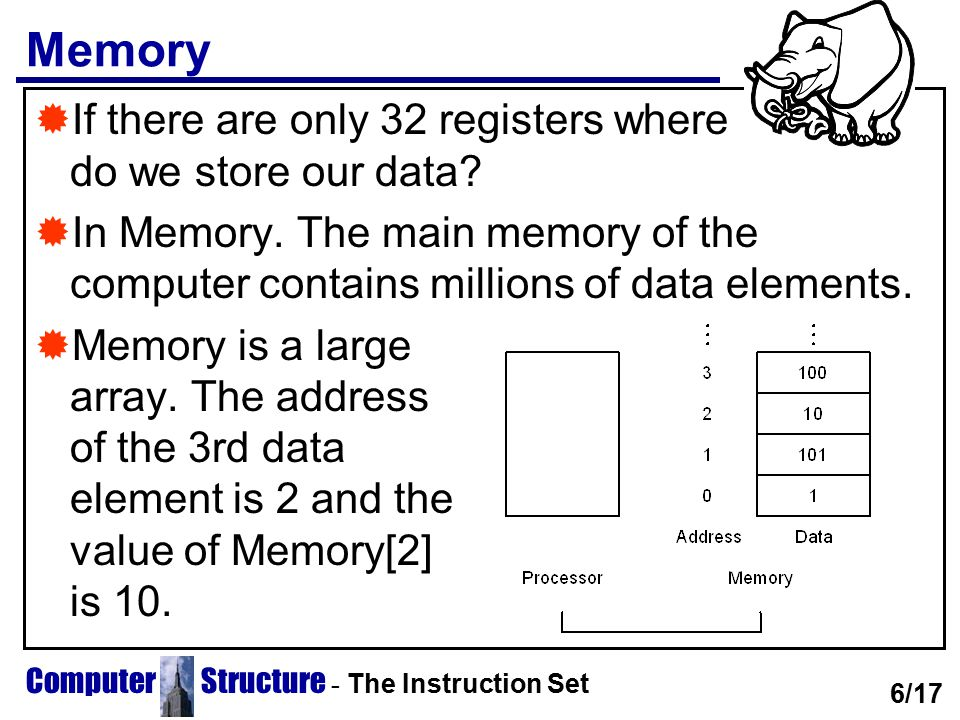 Computer Structure - The Instruction Set Memory  If there are only 32 registers where do we store our data?  In Memory. The main memory of the compu
