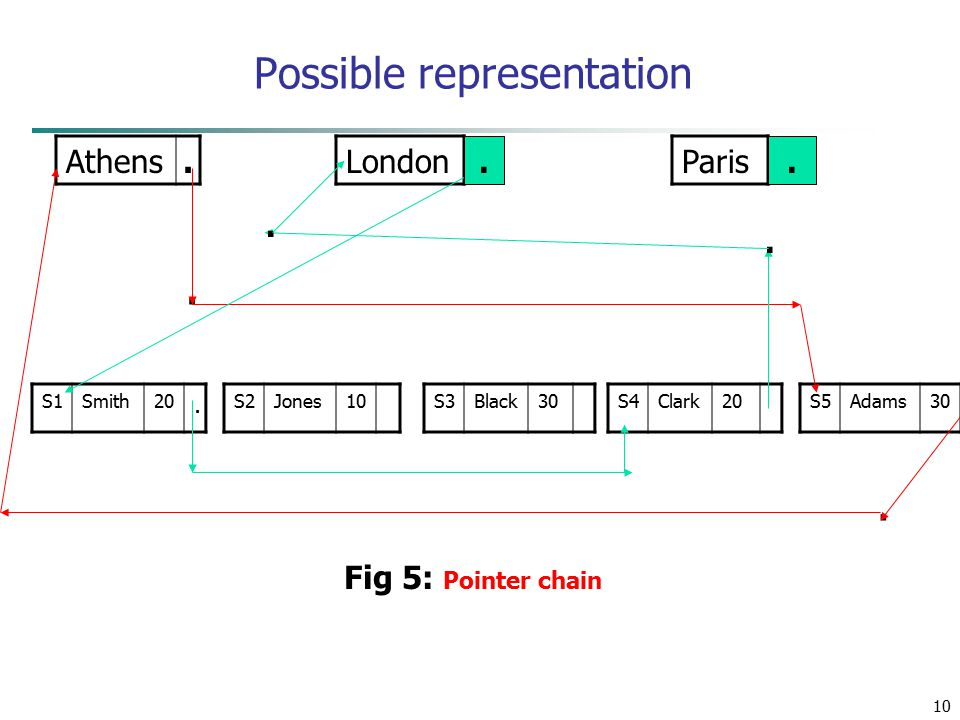 10 Possible representation Athens.LondonParis S1Smith20.