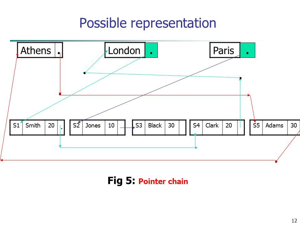 12 Possible representation Athens. LondonParis S1Smith20. S2Jones10S3Black30S4Clark20S5Adams30.... Fig 5: Pointer chain..