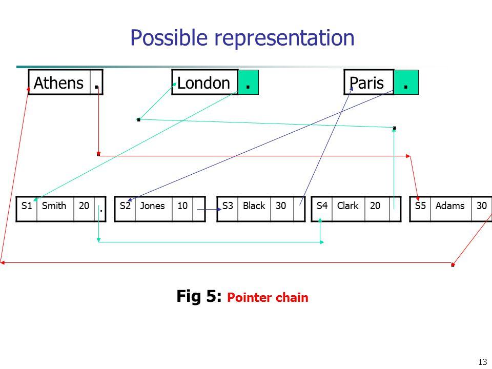 13 Possible representation Athens. LondonParis S1Smith20. S2Jones10S3Black30S4Clark20S5Adams30.... Fig 5: Pointer chain..