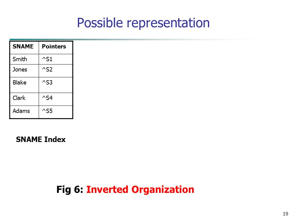 19 Possible representation SNAMEPointers Smith^S1 Jones^S2 Blake^S3 Clark^S4 Adams^S5 SNAME Index Fig 6: Inverted Organization